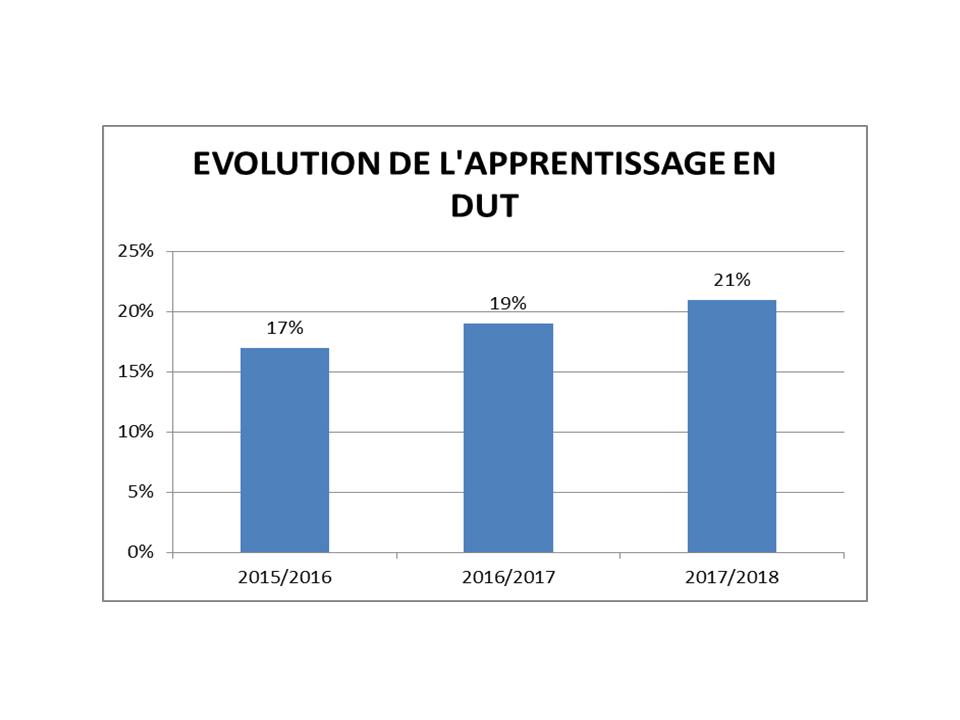 DUT EVOL APPRENTISSAGE 2015 2018