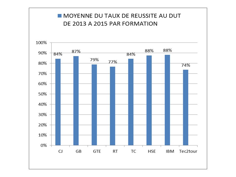 DUT TAUX RESUSSITE 2013 2015